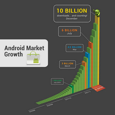 Google can moc 10 ty luot download tren Android Market